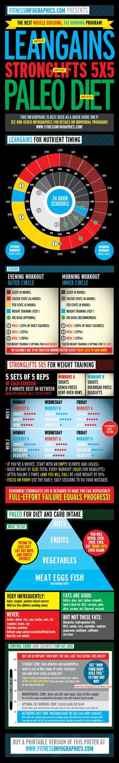 Infographic: Leangains, Stronglifts 5x5 and Paleo SUPER COMBO!