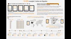 Tres años de Kindle en España