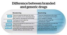 Diference between branded and generic drugs
