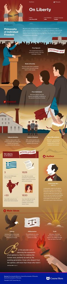This @CourseHero infographic on On Liberty is both visually stunning and informative!