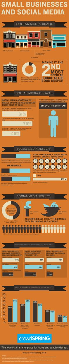 How Small Business Uses Social Media - #Infographic #sm #smm