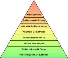 maslow's hierarchy of needs deutsch - Google Search