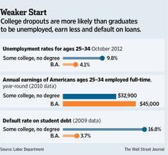 The Cost of Dropping Out #highered #college