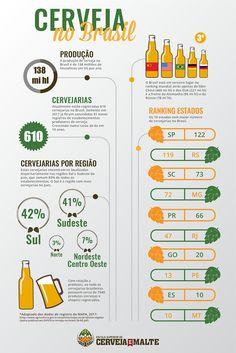 mapa-da-cerveja Beverages, Drinks, Home Brewing, Craft Beer, Whisky, Food And Drink, Delivery, Gardening, Facebook