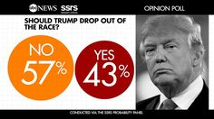 Headline: 43 Percent of Americans say Trump Should Withdraw from Presidential Race Caption: More than 40 percent of Americans say Donald Trump should drop out of the presidential race following the release of a video of the GOP nominee making lewd comments about women in 2005. ABC News together with our partners at SSRS survey research firm conducted a rapid response poll, asking whether... http://abcnews.go.com/Politics/43-percent-americans-trump-withdraw-presidential-race/story?id=42671346
