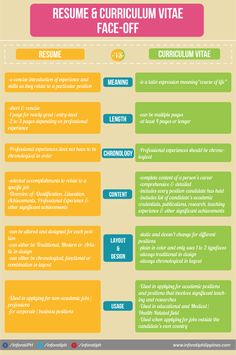 Curriculum Vitae vs Resume: Their Difference and What's Best to Use