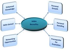 Is mba a good future for me?
