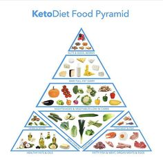 Complete keto food list and our keto diet food pyramid. What to eat and avoid on… Complete keto food list and our keto diet food pyramid. What to eat and avoid on a ketogenic diet. Includes carb counts in common… Continue reading → Ketogenic Food List, No Carb Food List, Ketogenic Recipes, Food Lists, Diet Recipes, Keto Food Pyramid, Keto Recipe Book, Dairy Free Keto Recipes, Keto App