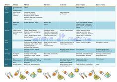 Calendario Svezzamento. Quando e quali cibi introdurre? una tabella dove trovare i principali alimenti da inserire durante lo svezzamento.