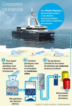 Ce bateau mange du plastique pour avancer - Le Parisien Catamaran, Transformers, Ecology, Moving Forward, Plastic Art, Products, Catamaran Yachts