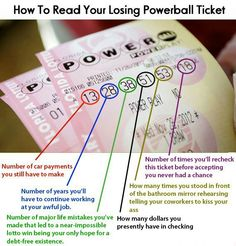 How to read your losing Powerball lotto ticket, funny lottery joke Lottery Winner, Winning The Lottery, Lotto Winners, Lotto Lottery, Lottery Tips, Lottery Games, Ticket Printing, Mega Sena, Finance