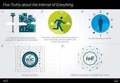 cisco-IoE-Infographic-06.13-01.jpg (3917×2708)