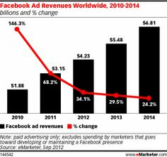 "Market research firm eMarketer has lowered its revenue estimate for Facebook due to ""underperformance"" so far in 2012 and ""questions about the effectiveness of some of the site's ad products."""