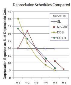 Comparing Depreciation Schedules