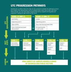 Progression pathways UTC South Durham