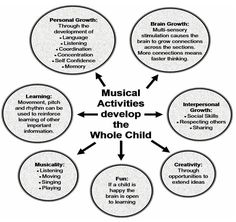 Developmental benefits of music education                              …