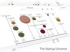 The Universe: a visual guide to startups, founders and venture capitalists by category or term, super Infographic Information Visualization, Data Visualization, Ideas Emprendedoras, Start Ups, The Next Big Thing, Charts And Graphs, Information Design, Creative Teaching, Content Marketing