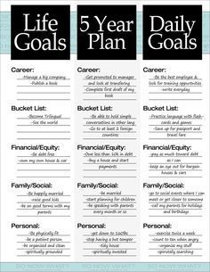 3 goals you need: Life Goals. 5 Year Plan, Daily Goals