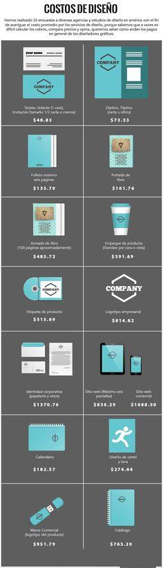 Datos básicos para no quedarse corto en el cobro del trabajo. Consulta la infografía y compara precios de diseño, nuestro equipo de investigación se dio a la tarea de averiguar y estos son los...