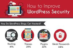 How to Secure WordPress – Infographic