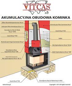 Materiały do budowy ciepłych obudów kominkowych.