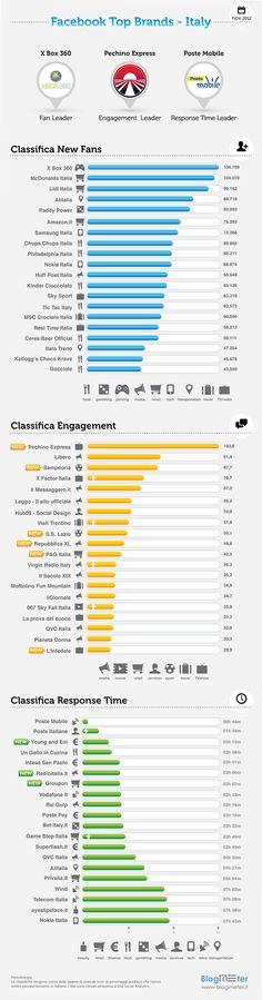 Blogmeter_Facebook Top Brands Novembre 2012 - Italia