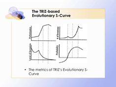S curve triz - Szukaj w Google