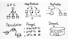 #BigData beyond #MapReduce: #Google's Big Data papers