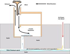 Passive cooling using wind towers and underground airflow
