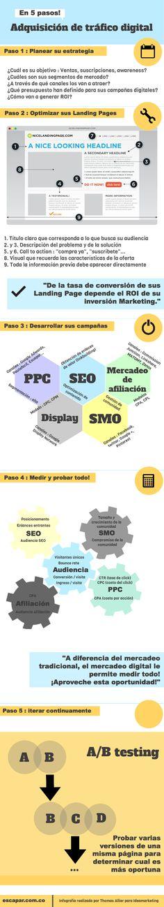 5 pasos para adquisición de trafico digital. #Infografía en español #CommunityManager #RedesSociales #MarketingOnline #InternetMarketing #Infografia #CapacitaciónOnline