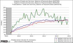 December 2013 Trade Data Again Shows A Mixed Picture #economics #tradebalance
