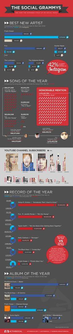 Infografía de los ganadores de los Grammys según las redes sociales.