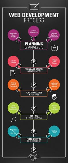This infographic Shows Web Development Process. we offer a full money back guaranteed Wev Development Services To Know More- http://www.gigsguy.com/web-developement.html