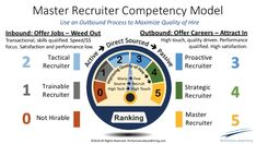 Why Inbound Recruiting Will Soon be History   LinkedIn Talent Blog