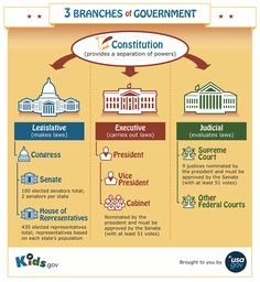 Three Branches of Government | Government for Kids | Grades K - 5 | Kids.gov | USAGov