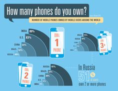 Nice chart (#infographic?) about #MobilePhoneOwnership across the world.