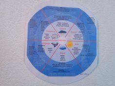 La roue des émotions : un outil d'intelligence émotionnelle et de non violence pour les enfants Coaching, Positivity, Chart, Education, Motivation, Image Fb, Massage, Thesis, Take Care Of Yourself
