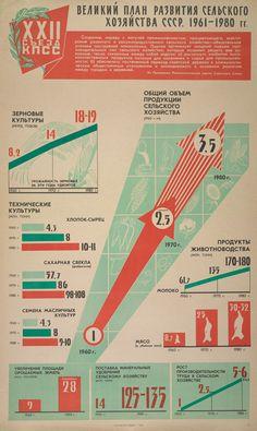 Soviet Infograhics