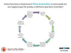 Sistema em Piloto Automático
