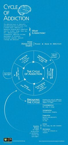 Cycle of Addiction Infographic addictive behaviors arise from unbalanced convoluted thinking and self loathing. Regardless of the genre of addiction-drugs, alcohol, sex, shopping etc. the source is always an unhealthy self deluded thinking style. Use this Infographic to begin to interrupt the short circuitry of your current genre and start getting healthy thinking pumped up in your mind/heart. Then you'll have a lasting motivation for healthy change.