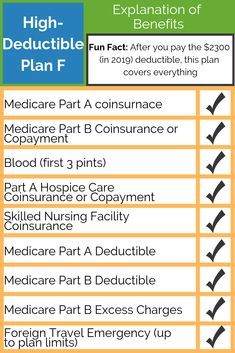 149 Best All About Medigap Plans images in 2019 | How to
