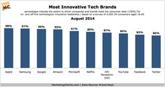 Apple (98%) barely tops Samsung (97%) as consumers' most innovative tech brand based on Brand Keys' survey, which looked at how close brands...