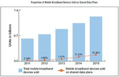 Proportion of Mobile Broadband Devices Sold on Shared Data Plans (Infonetics, 2011)