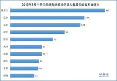 大陆七月1187法轮功学员遭绑架 55人被冤判 - 中国人权