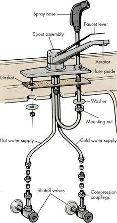 Moen Kitchen Faucet Repair Diagram