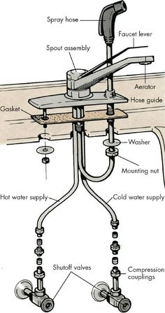 Get A Handle On The Kitchen Faucet Water Damage House