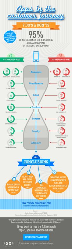 Infographic apps in customer journey. For mobile application development mail us at support@xhtmljunkies.com