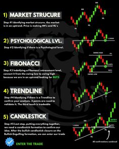 Forex Trading Tips, Money Trading, Day Trading, Trading Post, Bollinger Bands, Stock Trading Strategies, Trade Finance, Trading Quotes, Stock Charts