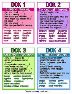 Webb's Depth of Knowledge & DOK Posters FREEBIE! CCSS and PARCC questions are on based on DOK rather than Bloom's Taxonomy. Most come from DOK 2 and 3.