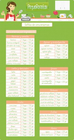 tabla de conversión de medidas de cocina